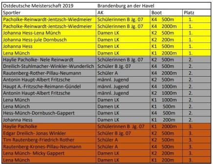 ODM 2019 1-3 Plätze KVL