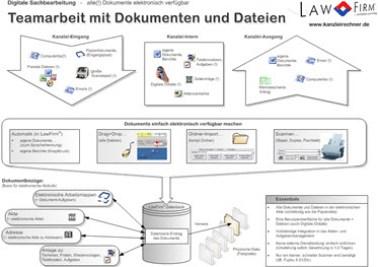 Elektronische Akte / Dokumentenmanagement - Teamarbeit mit Dokumenten und Dateien - Alle Dokumente elektronisch verfügbar - DMS, Dokumentenmanagement, Dokumentenworkflow, Archiv