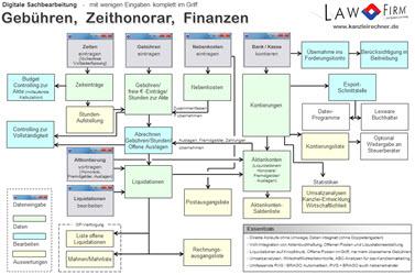 Gebühren, Abrechnung, Controlling, Überwachung - Liquidität sichern durch zeitnahe und vollständige Abrechnung mit der Anwaltssoftware LawFirm