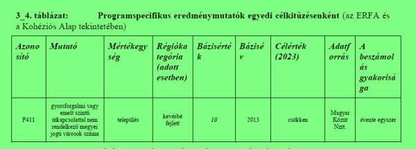 megyei_jogu_varosok_gyorsforgalmi_uthalozat