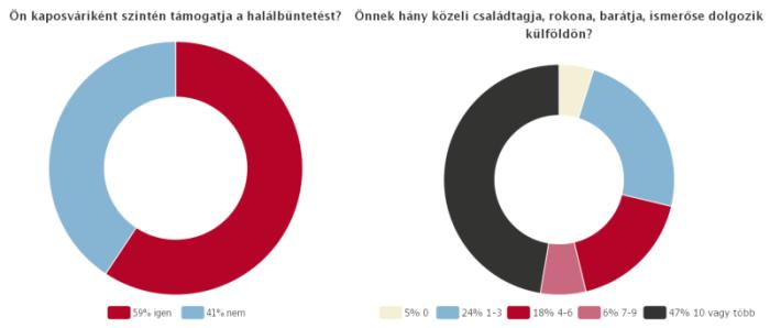 szolj_hozza_chart