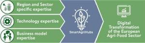 I vantaggi delle apportazioni di SmartAgriHubs