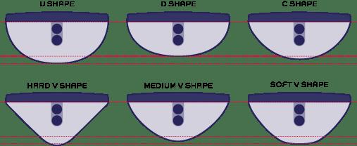 Common Neck Shape Profiles