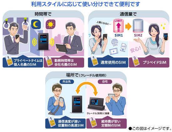 デュアル SIM 自動切り替え