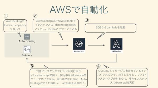 AWSで自動化する例