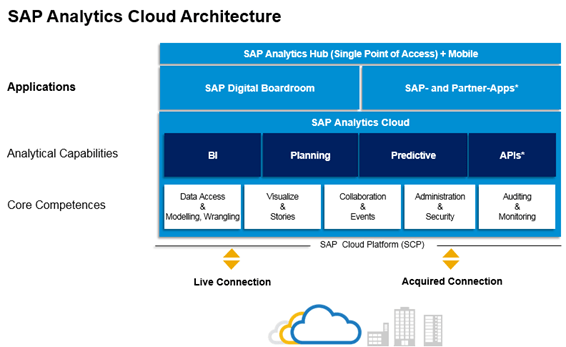 Architecture SAP Analytics Cloud