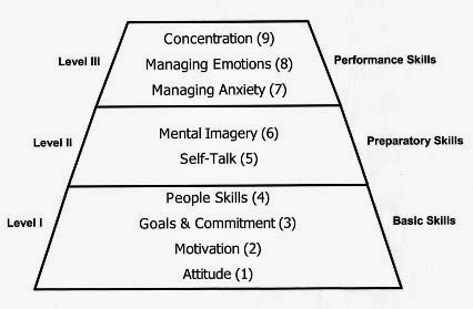why mental preparedness in sports is as important as physical training One of the keys to mental preparation for  and when you take control of these mental aspects they allow the physical  whether it's physical training,.