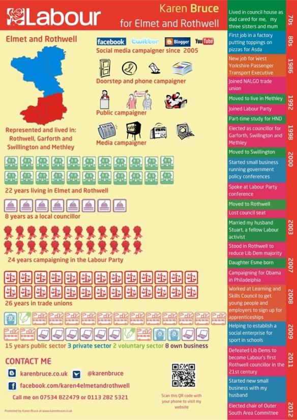 Karen Bruce for Elmet and Rothwell infographic