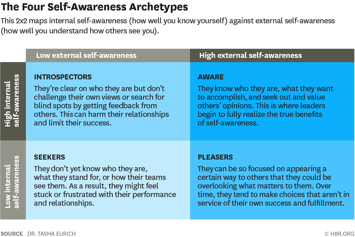 Why You Need Both Types Of Self Awareness Internal And