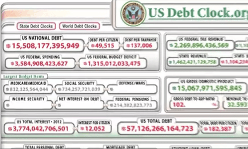 The National Debt and Federal Budget Deficit Deconstructed