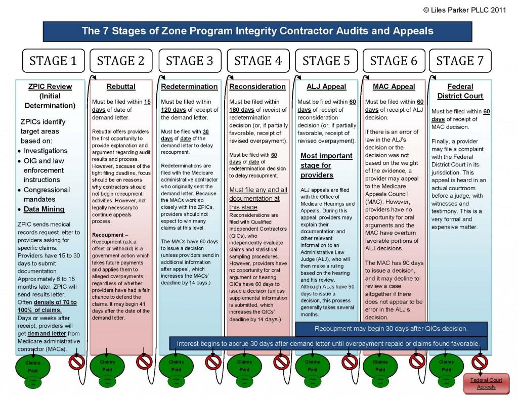 Rac Audit Process Flowchart