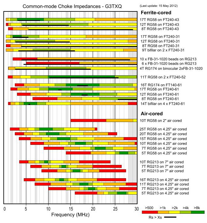 G3TXQ's RF choke measurements