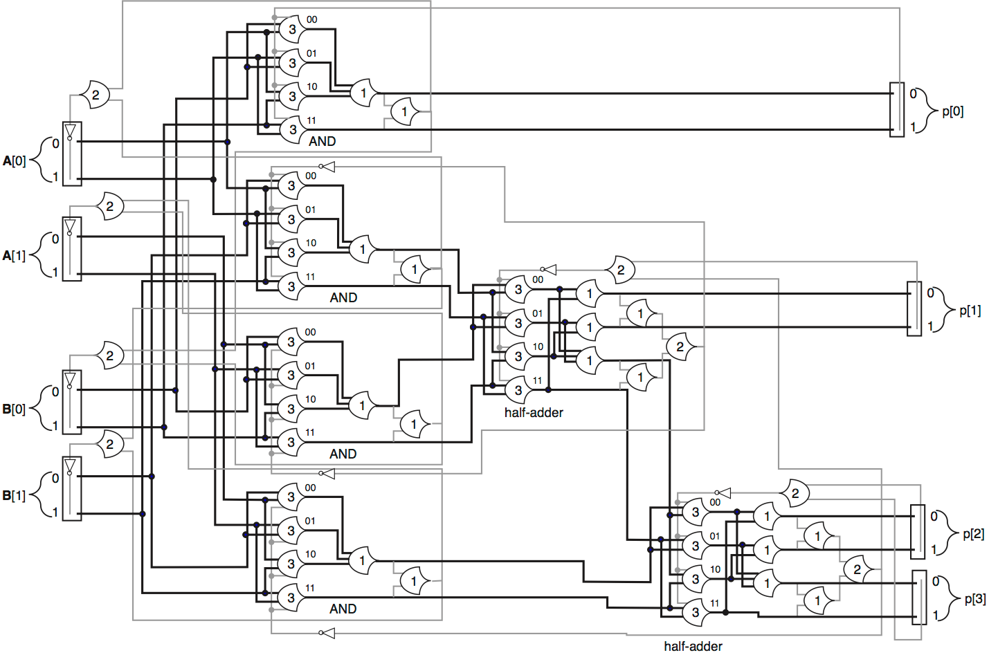 Ncl Circuit Behavior Flow Computing Logic Diagram Half Adder Below Is A Combinational Structure Of Linked Oscillations Entirely In Terms
