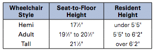 Seat Width Chart for Wheelchairs