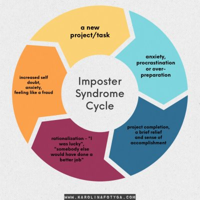 Imposter Syndrome Cycle