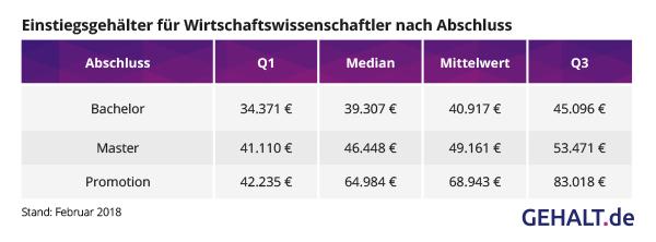 Einstiegsgehälter BWL Abschluss. Quelle: Gehalt.de