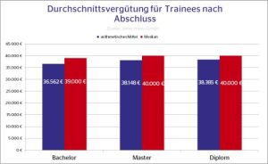 Verdienst Traineeprogramme Quelle: alma mater