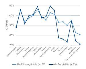 Fach- und Führungskräfte im Regionenvergleich. Quelle: Compensation Partner