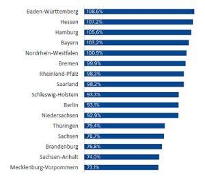 Gehälter im Vergleich der Bundesländer. Quelle: Compensation Partner
