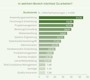 Wo möchten IT-Einsteiger arbeiten? Studie von get-in-IT und HTWK Leipzig