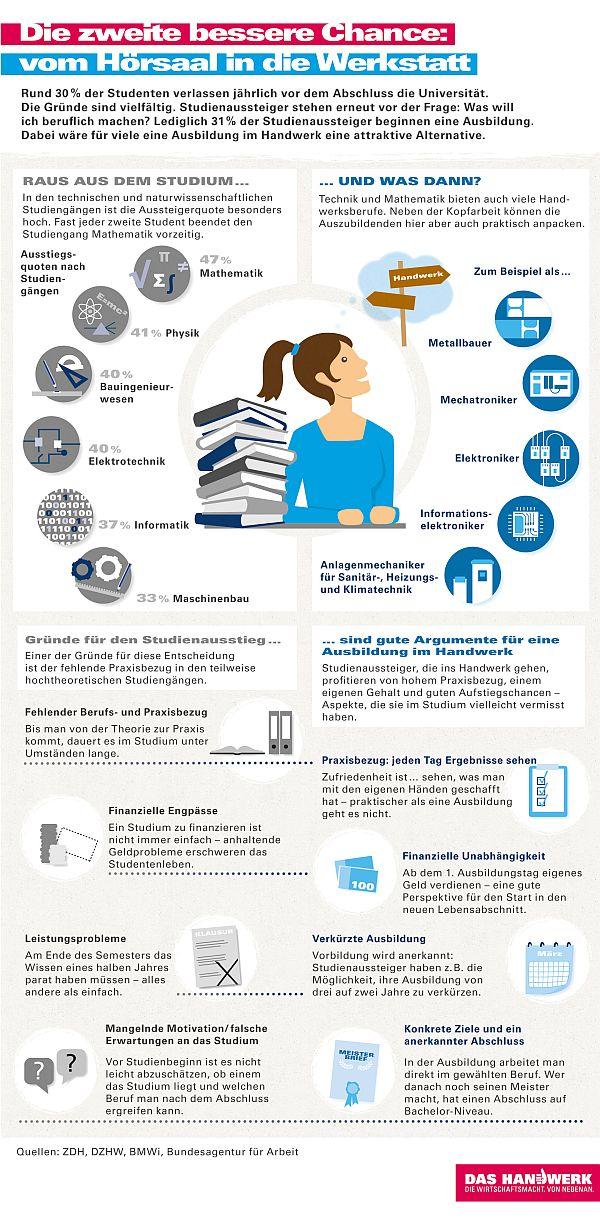 Chance für Studienabbrecher? Ein Einstieg im Handwerk. Bild: a+o Kommunikation