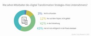 Grafik: Digitale Transformation. Quelle: Absolventa