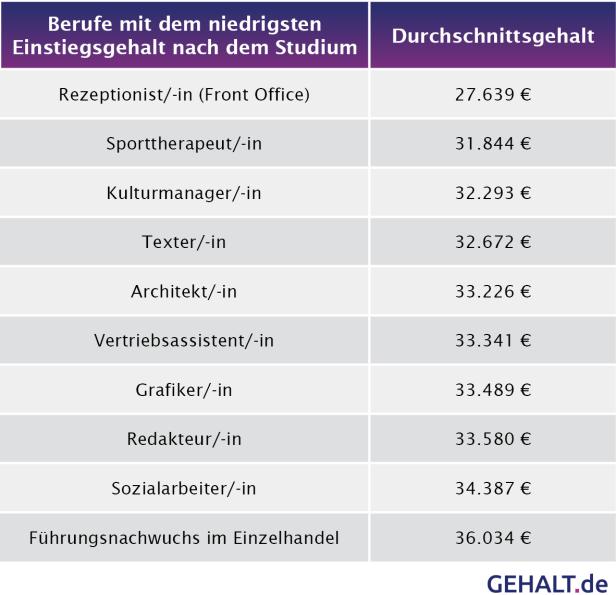 Flop-Berufe nach dem Studium. Quelle: gehalt.de