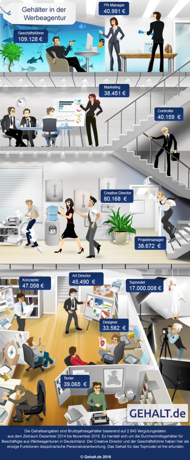 Gehälter in Werbeagenturen. Grafik: gehalt.de
