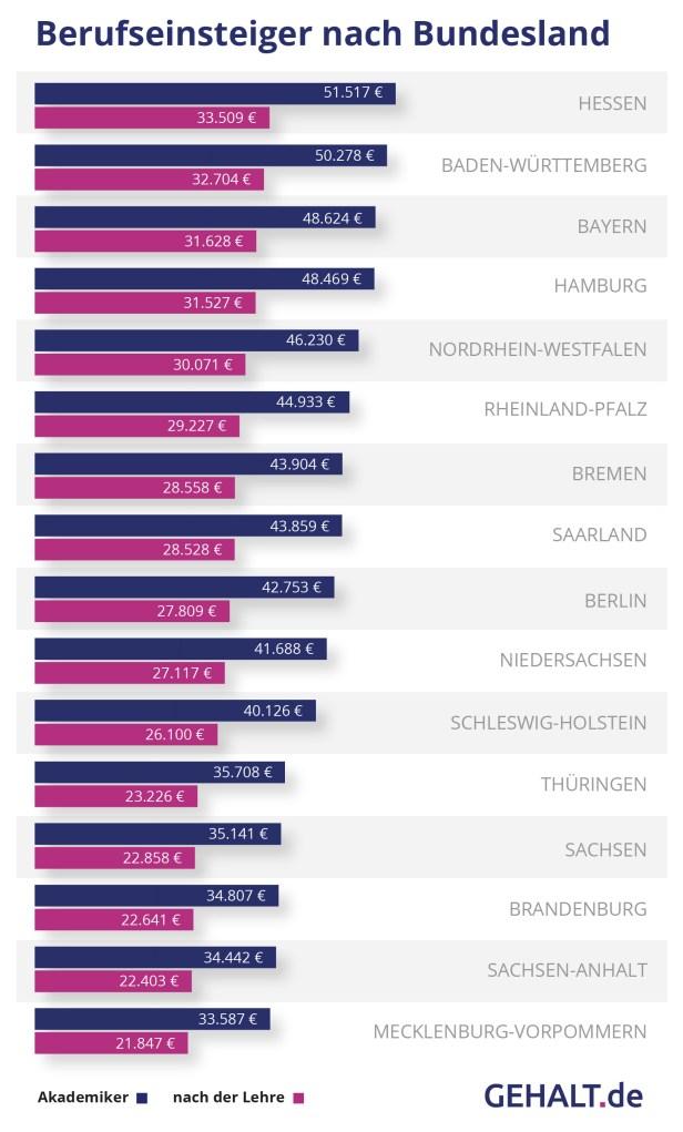 Gehaltsatlas 2018: Berufseinsteiger. Quelle: Gehalt.de