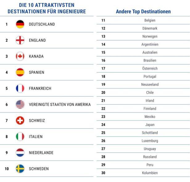 Ingenieure zieht es nach Deutschland. TrendWatch 2018