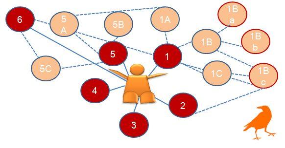 Netzwerkwert (c) Sylvia Nickel | 2nc.de
