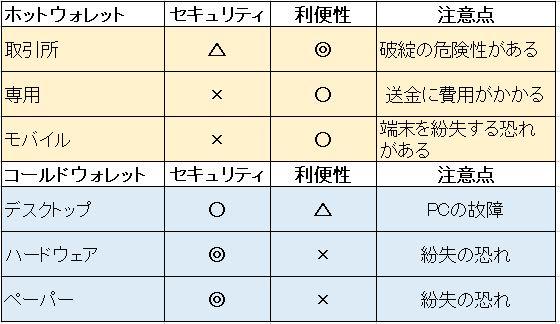 仮想通貨(暗号資産)種類別特徴2
