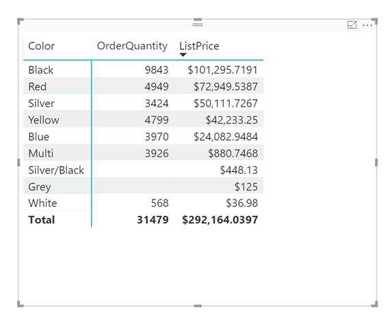 Sorting by a measure not part of the visual in Power BI