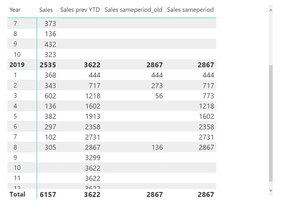 Get the YTD of the same period last year - Kasper On BI