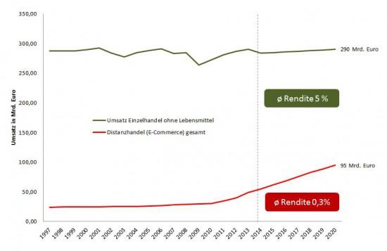 E-Commerce: Jeder macht mit, aber kaum einer verdient Geld (2/2)