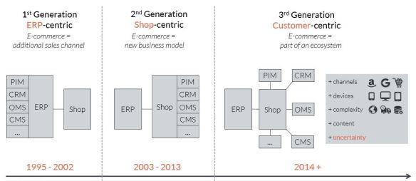 ecommerce-generations