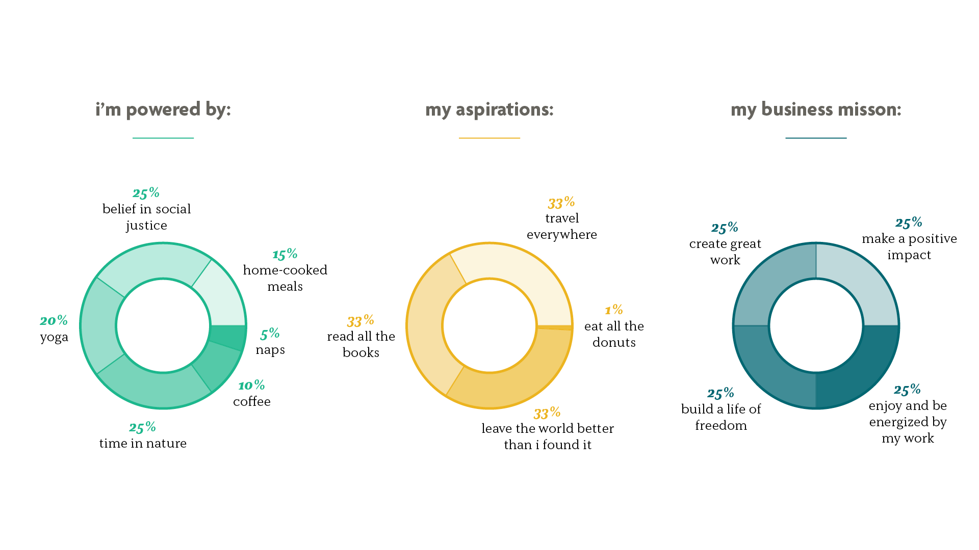 Infographic showing pie graphs with information about Kate