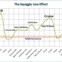 The Squiggly Line Effect