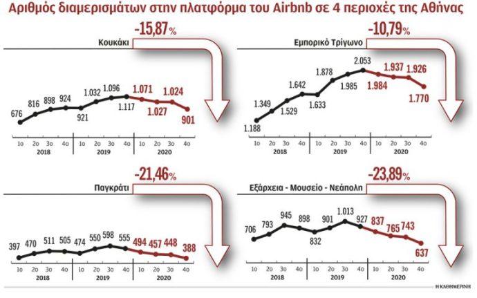 Η… μετάλλαξη του Airbnb