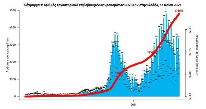 koronoios-2-167-kroysmata-683-diasolinomenoi-55-thanatoi2