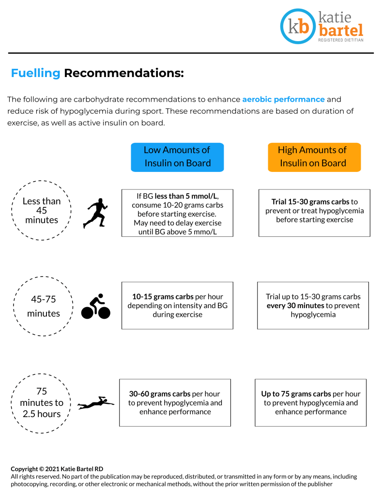 Nutrition for sport with type-1 diabetes recommendations