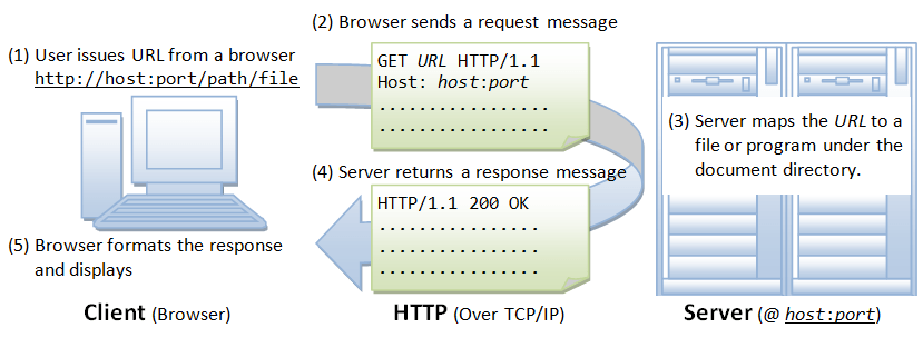 HTTP_Steps.png