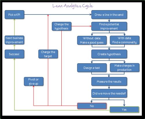 Lean Analytics Cycle by Kaushik