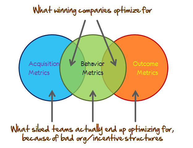 acquisition behaviour outcome metrics