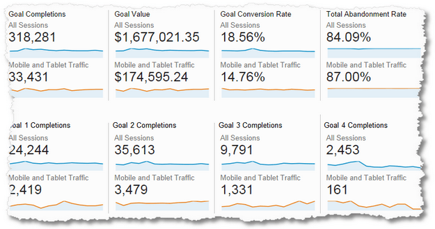google analytics mobile conversions