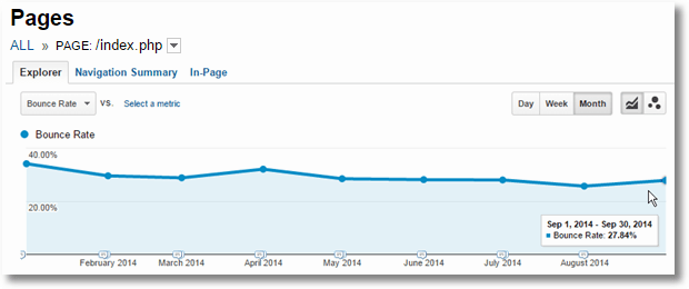 bounce rate trended1