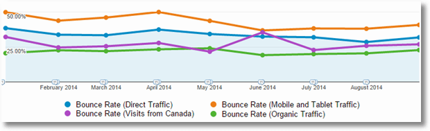 bounce rate trended segmented