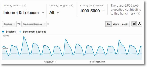 google analytics benchmarking telecom