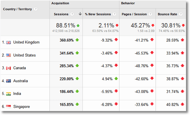 google analytics geo location benchmarking
