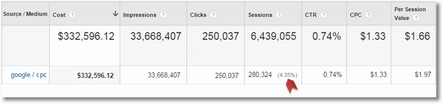 campaign cost analysis custom report ecommerce